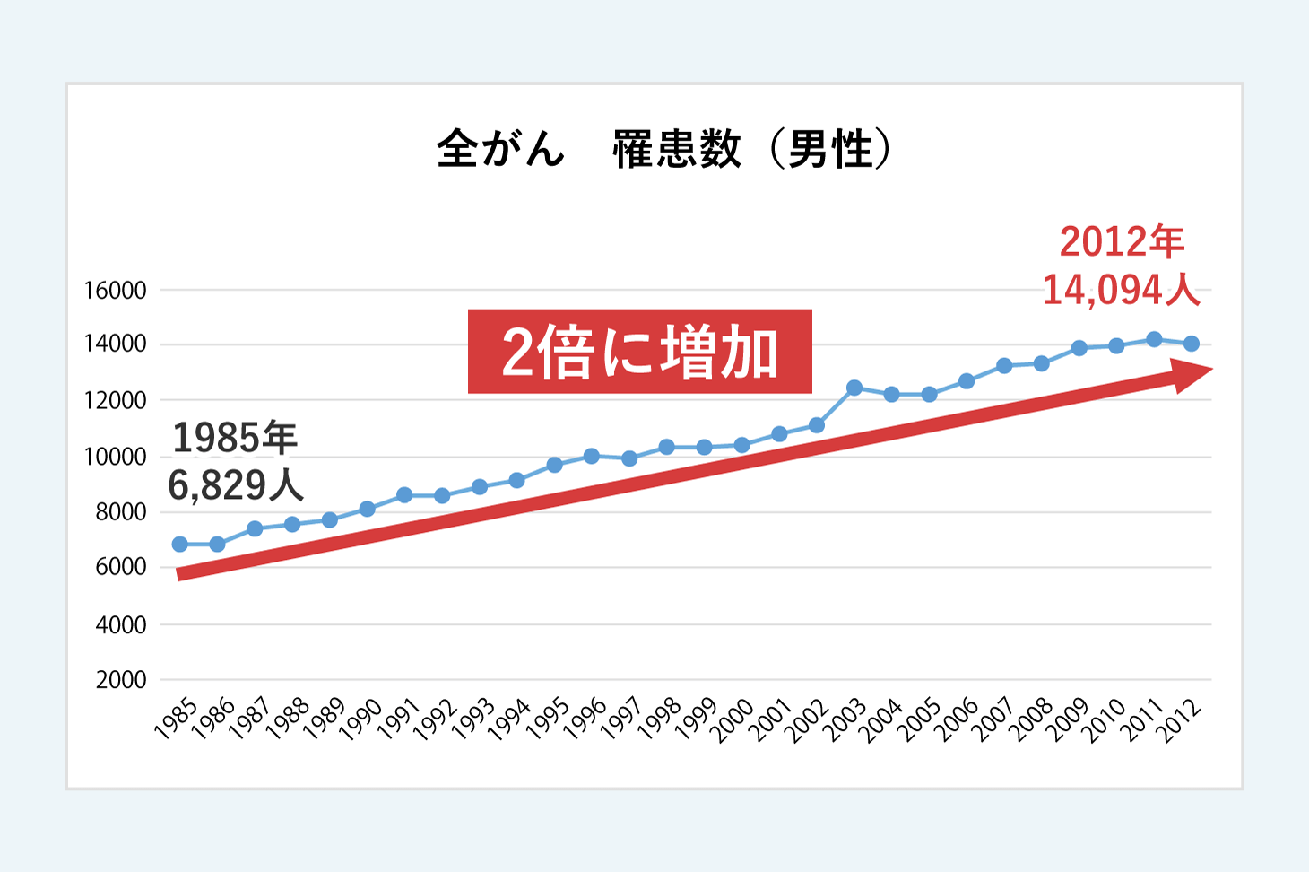 全がん罹患数(男性)グラフ