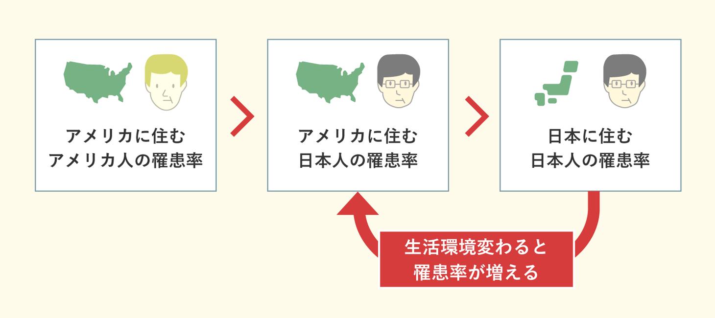 アメリカに移住した日本人の前立腺がんの罹患率