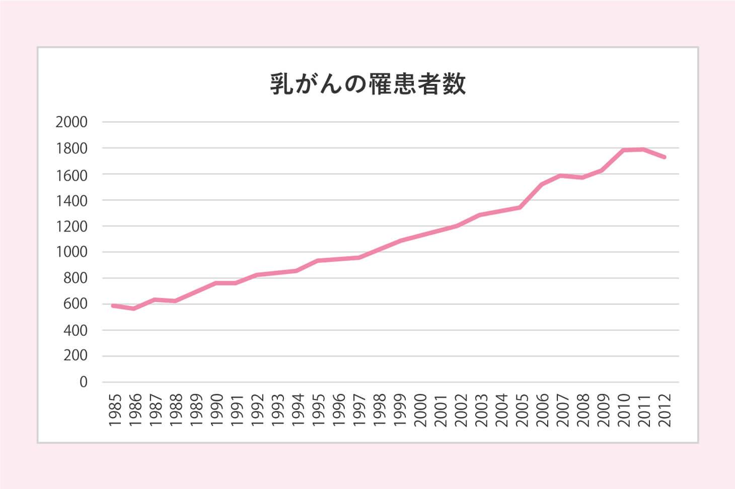 乳がんの罹患者数の推移グラフ
