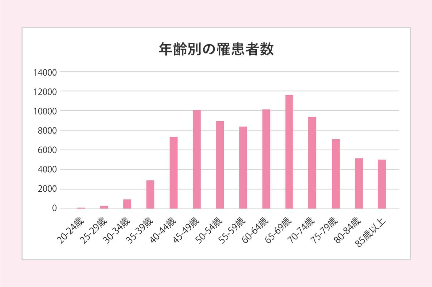乳がんの年齢別の罹患者数の推移グラフ