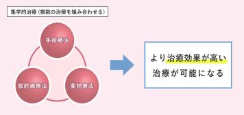 乳がんの標準治療「集学的治療」とはのイメージ画像