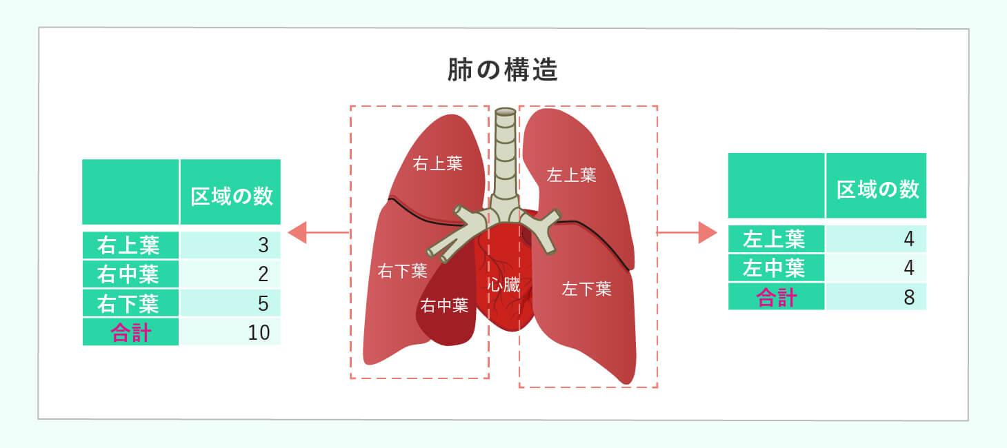 手術療法のイメージ画像