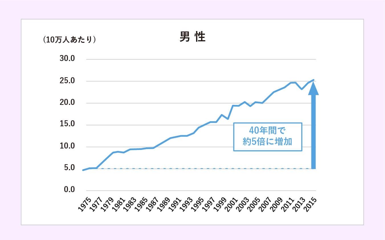 膀胱がん 罹患率の推移(2015年・男女別)男性