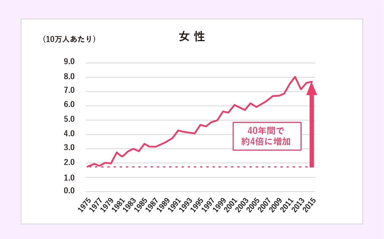 膀胱がん 罹患率の推移(2015年・男女別)女性