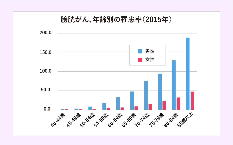 膀胱がん、年齢別の罹患率(2015年)