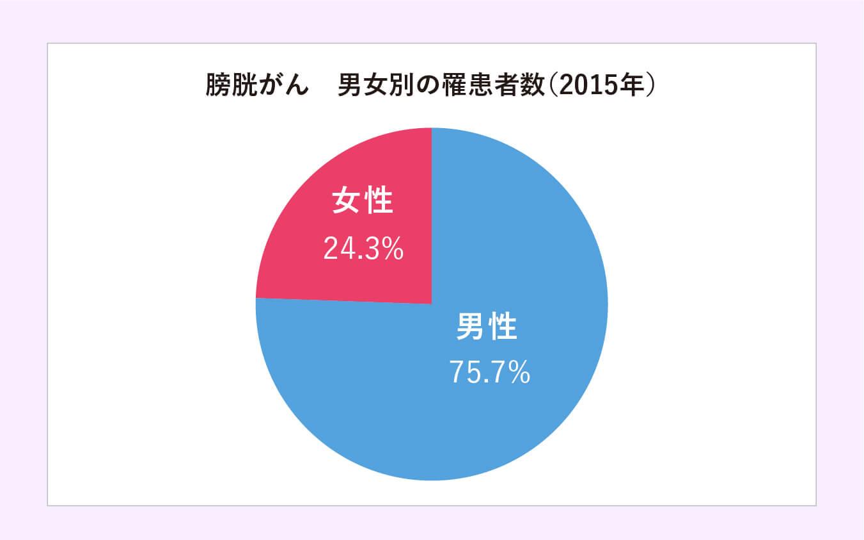 膀胱がん 男女別の罹患者数(2015年)
