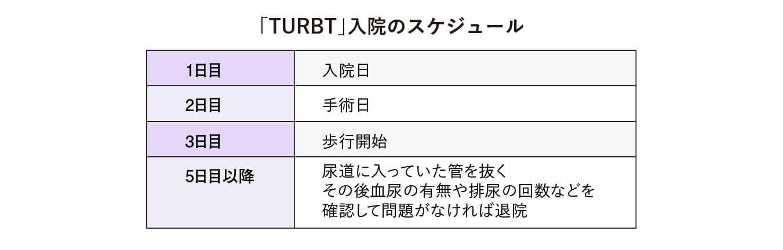 「TURBT」入院のスケジュール