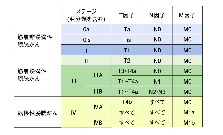 TNM分類(第8版)