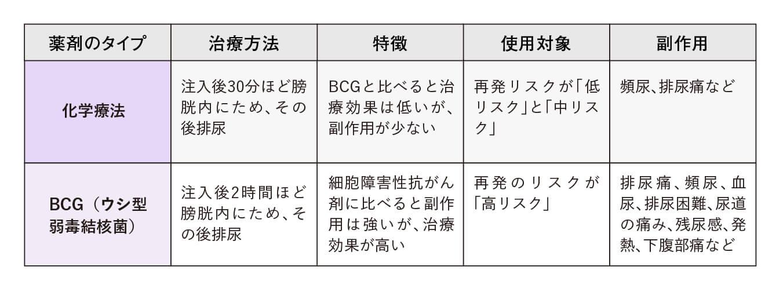 「細胞障害性抗がん剤」と「BCG」の特徴