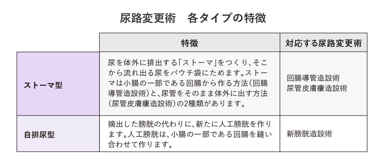 尿路変更術 各タイプの特徴