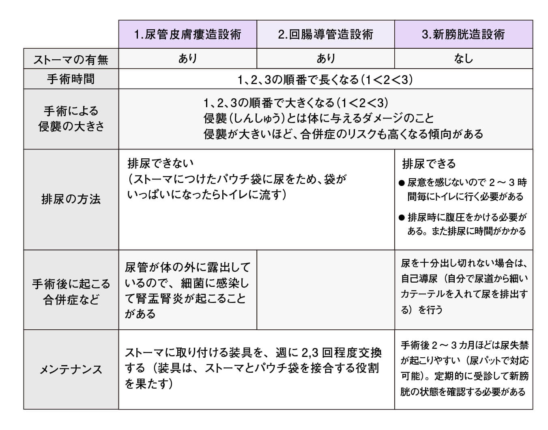3つの「尿路変更術」それぞれの特徴の比較