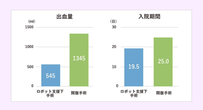 「開腹手術」と「ロボット支援下手術」の出血量と入院期間の比較