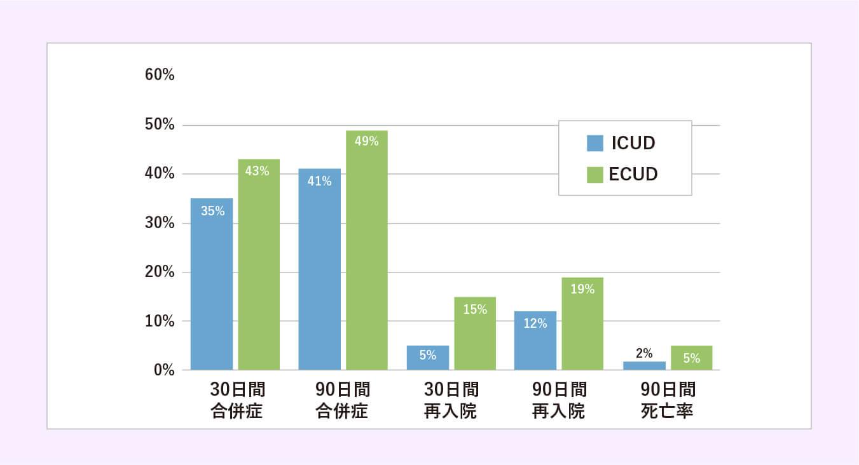 「体腔内尿路変更(ICUD)」と「体腔外尿路変更(ECUD)」の比較