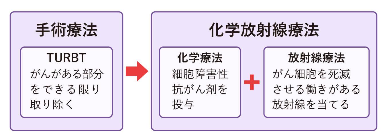 膀胱温存療法は、TURBTを行った後、化学療法と放射線療法を同時期に行う「化学放射線療法」を行う
