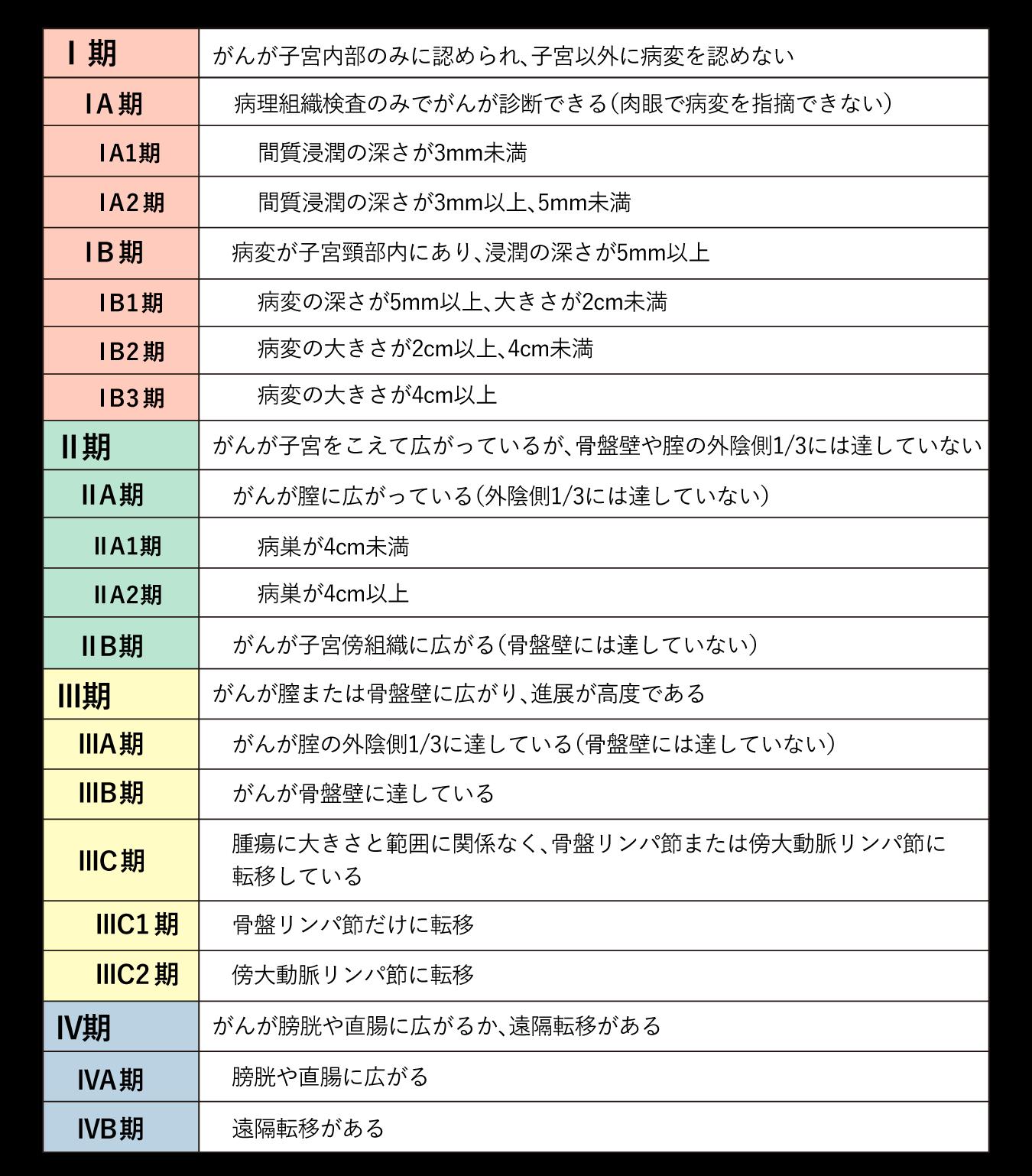 子宮頸がん進行期分類(FIGO2018)