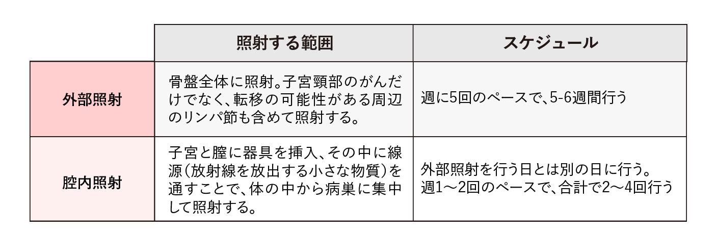 放射線の照射方法とスケジュール